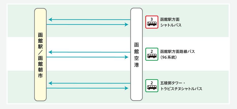 函館空港バス